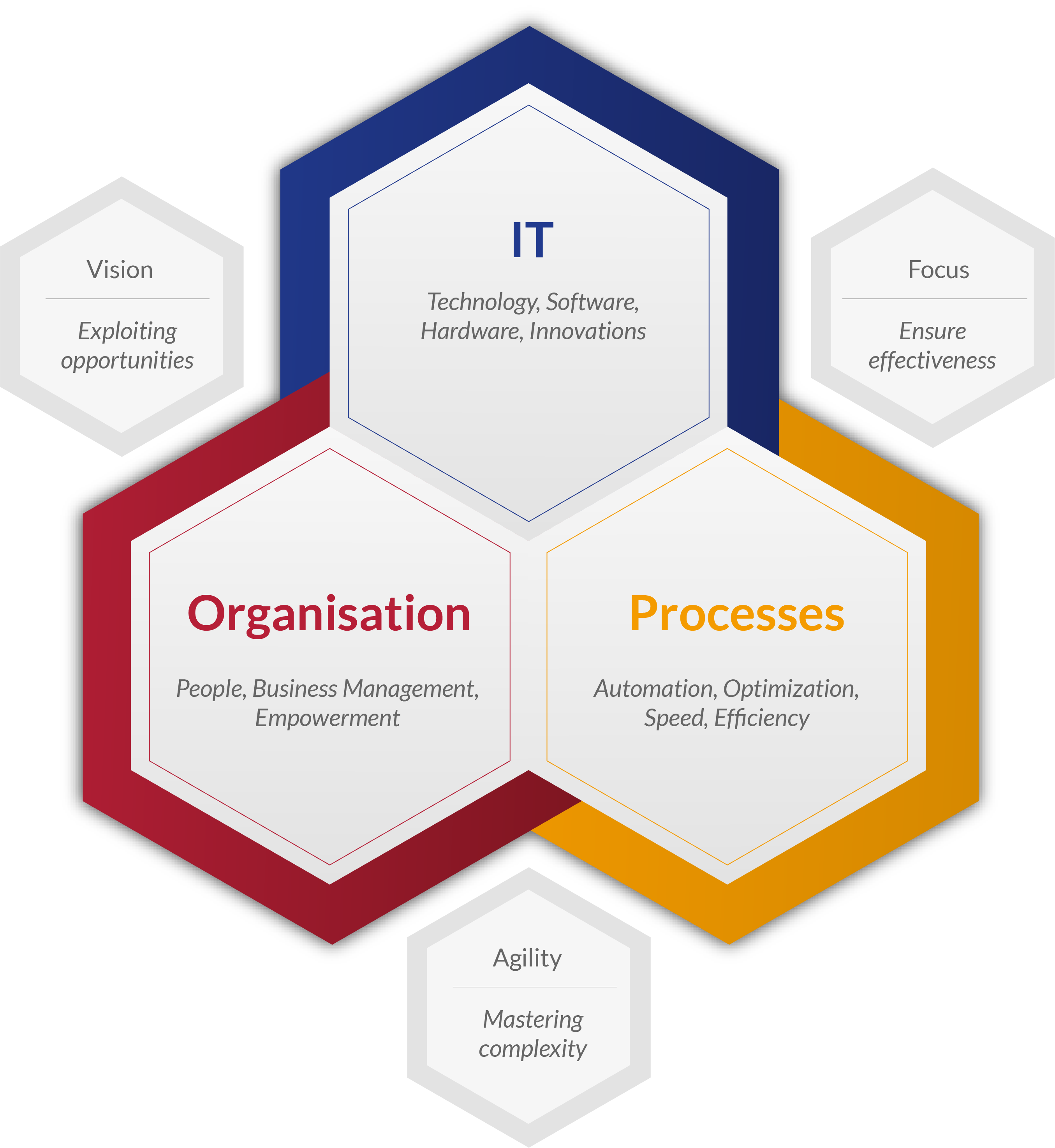 Polygran Managed Services