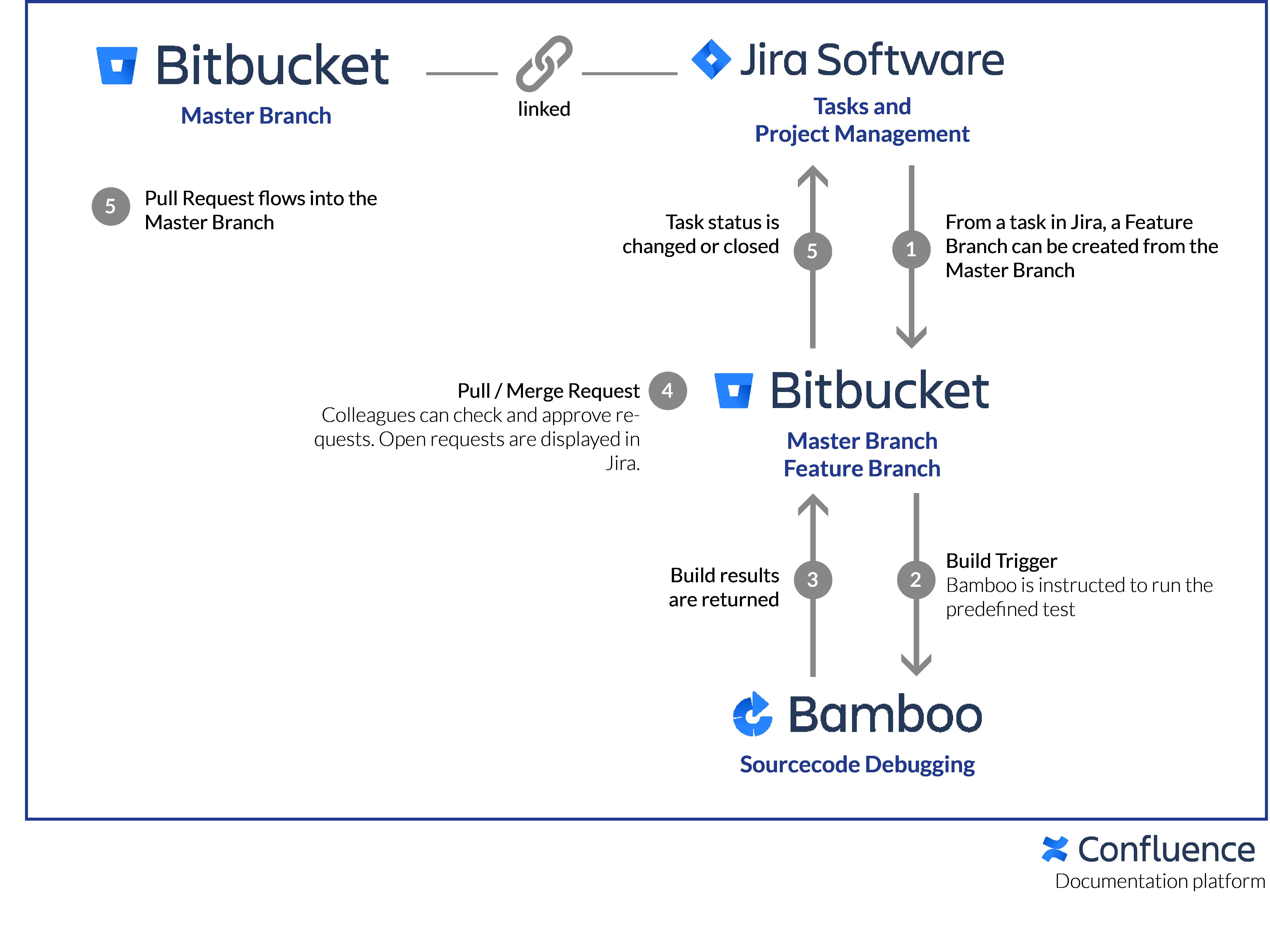 DevOps Atlassian Example Scenario